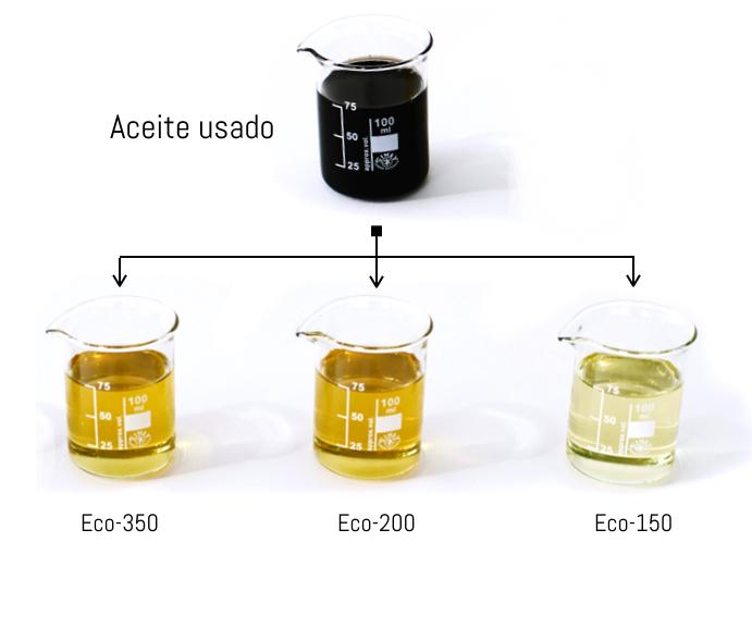 Diagrama aceite usado y 3 aceites regenerados.